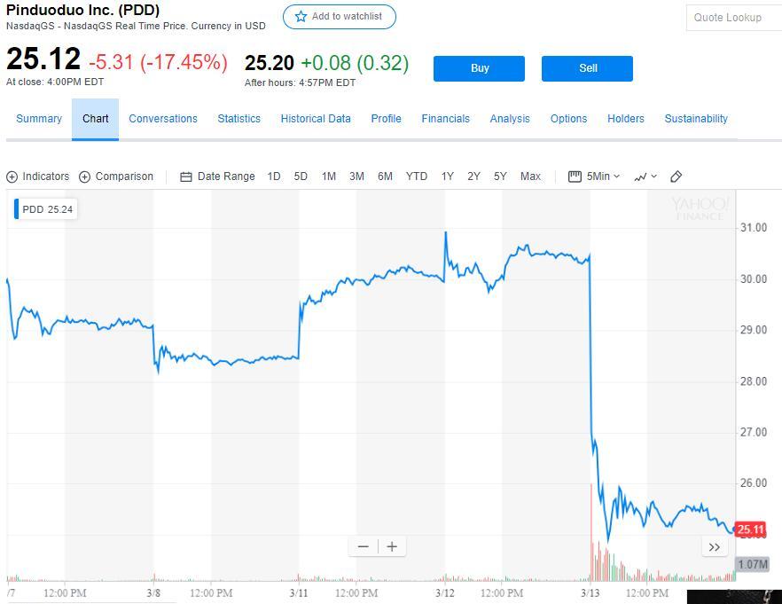 股价暴跌超17% 4亿人都在用的拼多多咋巨亏108亿?
